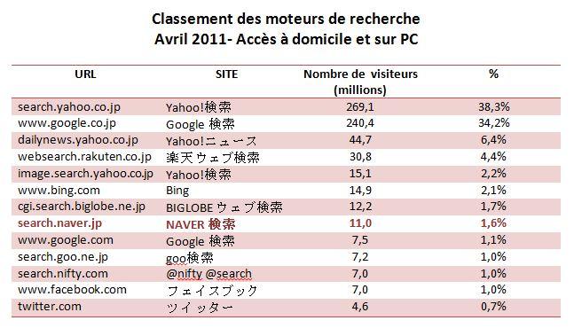 Moteurs de recherche japon avril 2011