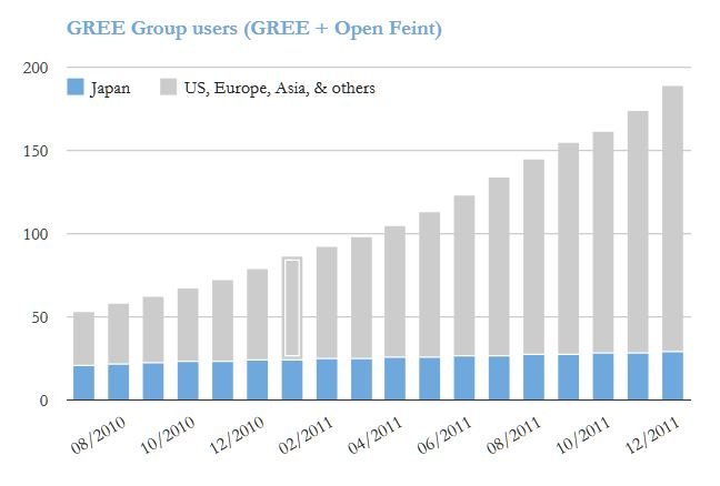 GREE_worldwide_users