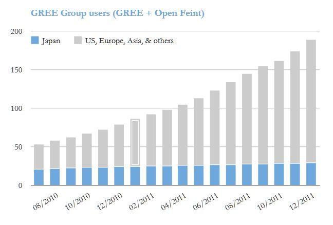 GREE_worldwide_users