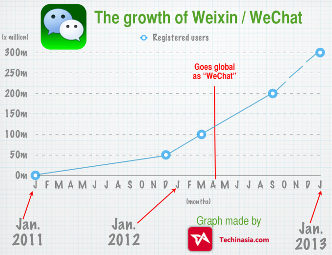 WeChat-app-growth-to-300-million-users-forecast