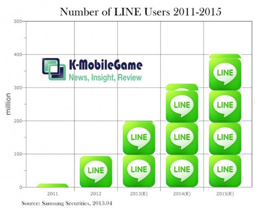 Line_user_forecast-500x409