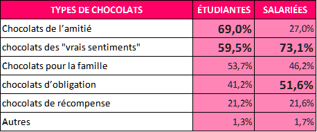 Types_chocolats_offerts_StValentin_Japon