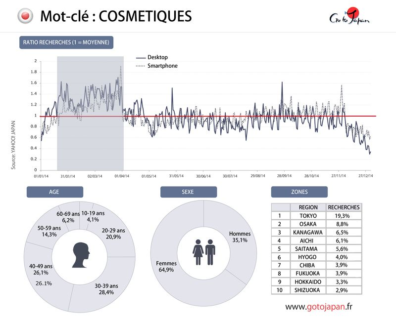 Recherche_cosmetiques_2014